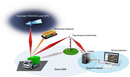 Технология дистанционного позиционирования на службе бизнеса